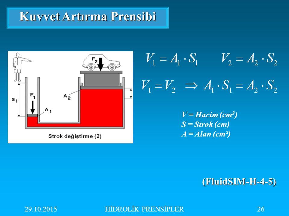 29.10.2015HİDROLİK PRENSİPLER26 Kuvvet Artırma Prensibi V = Hacim (cm 3 ) S = Strok (cm) A = Alan (cm²) (((( FFFF llll uuuu iiii dddd SSSS IIII MMMM -