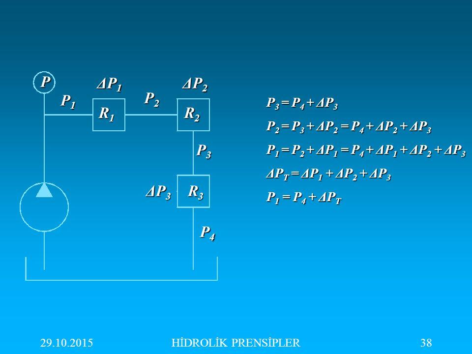 29.10.2015HİDROLİK PRENSİPLER38 P P1P1P1P1 P2P2P2P2 P3P3P3P3 P4P4P4P4 ΔP1ΔP1ΔP1ΔP1 ΔP2ΔP2ΔP2ΔP2 ΔP3ΔP3ΔP3ΔP3 R1R1R1R1 R2R2R2R2 R3R3R3R3 P 3 = P 4 + ΔP