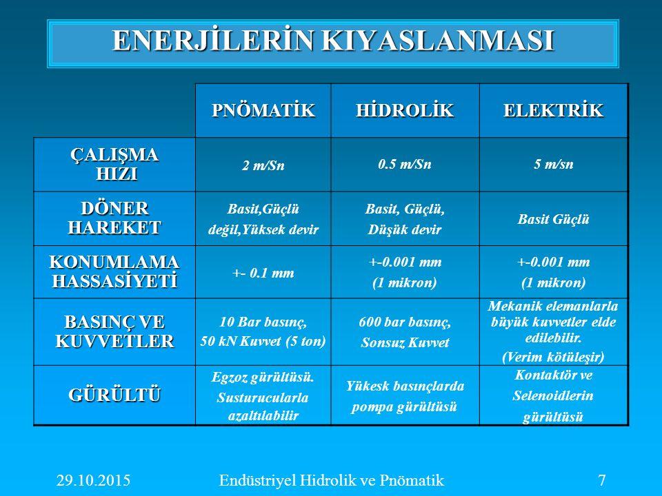 29.10.2015Endüstriyel Hidrolik ve Pnömatik7 PNÖMATİKHİDROLİKELEKTRİK ÇALIŞMA HIZI HIZI 2 m/Sn 0.5 m/Sn5 m/sn DÖNERHAREKET Basit,Güçlü değil,Yüksek dev