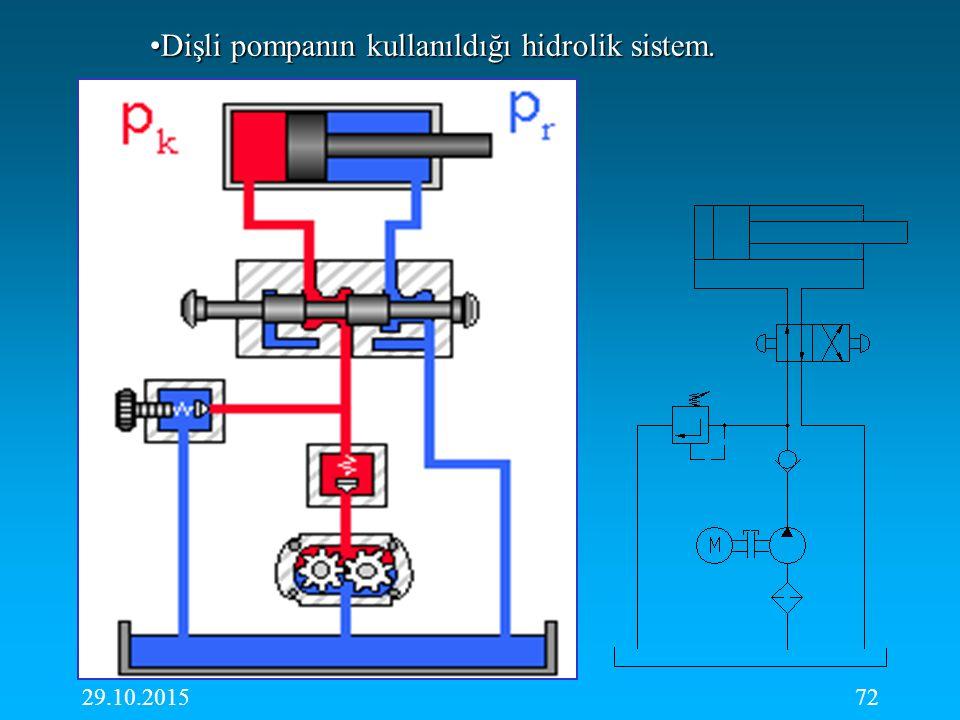 29.10.201572 Dişli pompanın kullanıldığı hidrolik sistem.Dişli pompanın kullanıldığı hidrolik sistem.