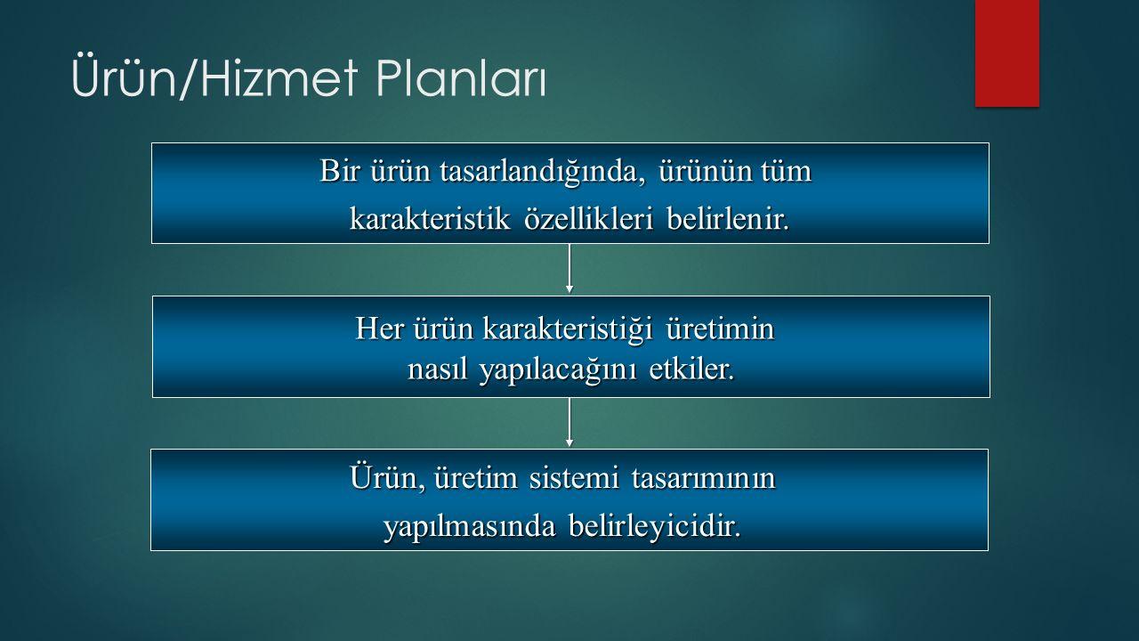 Ürün/Hizmet Planları Bir ürün tasarlandığında, ürünün tüm karakteristik özellikleri belirlenir.