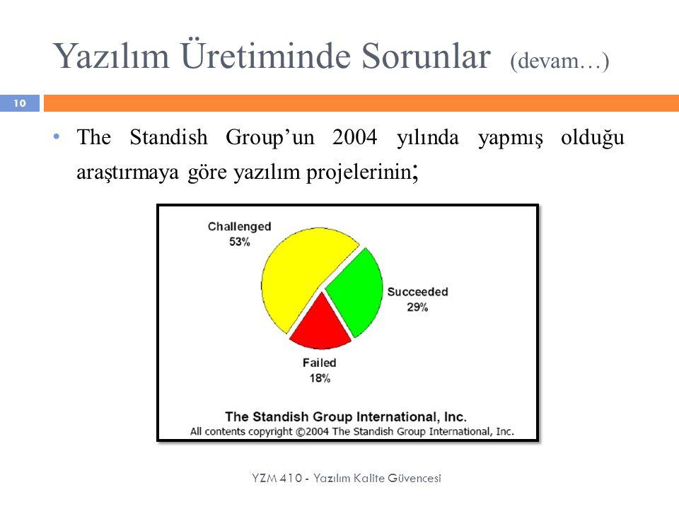 Yazılım Üretiminde Sorunlar (devam…) YZM 410 - Yazılım Kalite Güvencesi The Standish Group'un 2004 yılında yapmış olduğu araştırmaya göre yazılım proj