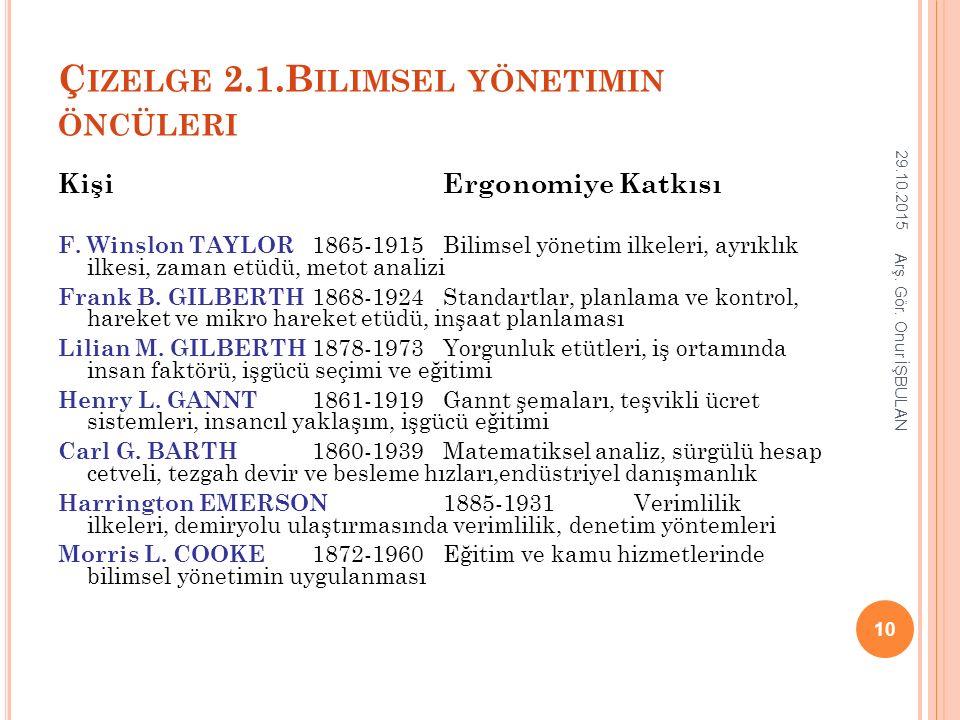 Ç IZELGE 2.1.B ILIMSEL YÖNETIMIN ÖNCÜLERI Kişi Ergonomiye Katkısı F. Winslon TAYLOR 1865-1915Bilimsel yönetim ilkeleri, ayrıklık ilkesi, zaman etüdü,
