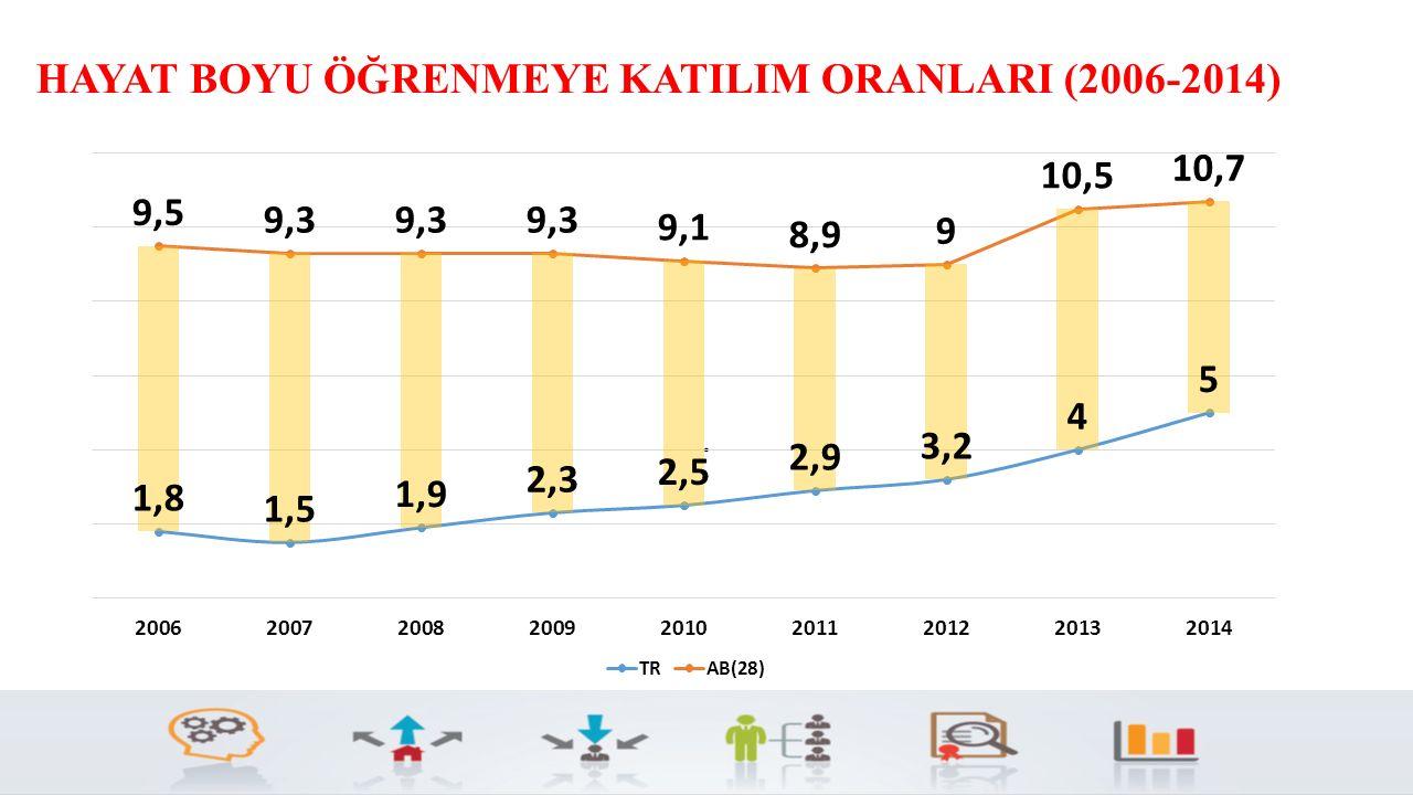 HAYAT BOYU ÖĞRENMEYE KATILIM ORANLARI (2006-2014).
