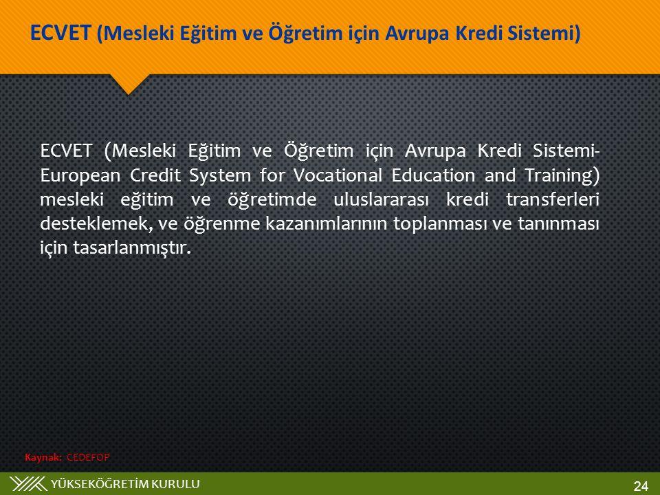 YÜKSEKÖĞRETİM KURULU ECVET (Mesleki Eğitim ve Öğretim için Avrupa Kredi Sistemi) 24 Kaynak: CEDEFOP ECVET (Mesleki Eğitim ve Öğretim için Avrupa Kredi Sistemi- European Credit System for Vocational Education and Training) mesleki eğitim ve öğretimde uluslararası kredi transferleri desteklemek, ve öğrenme kazanımlarının toplanması ve tanınması için tasarlanmıştır.