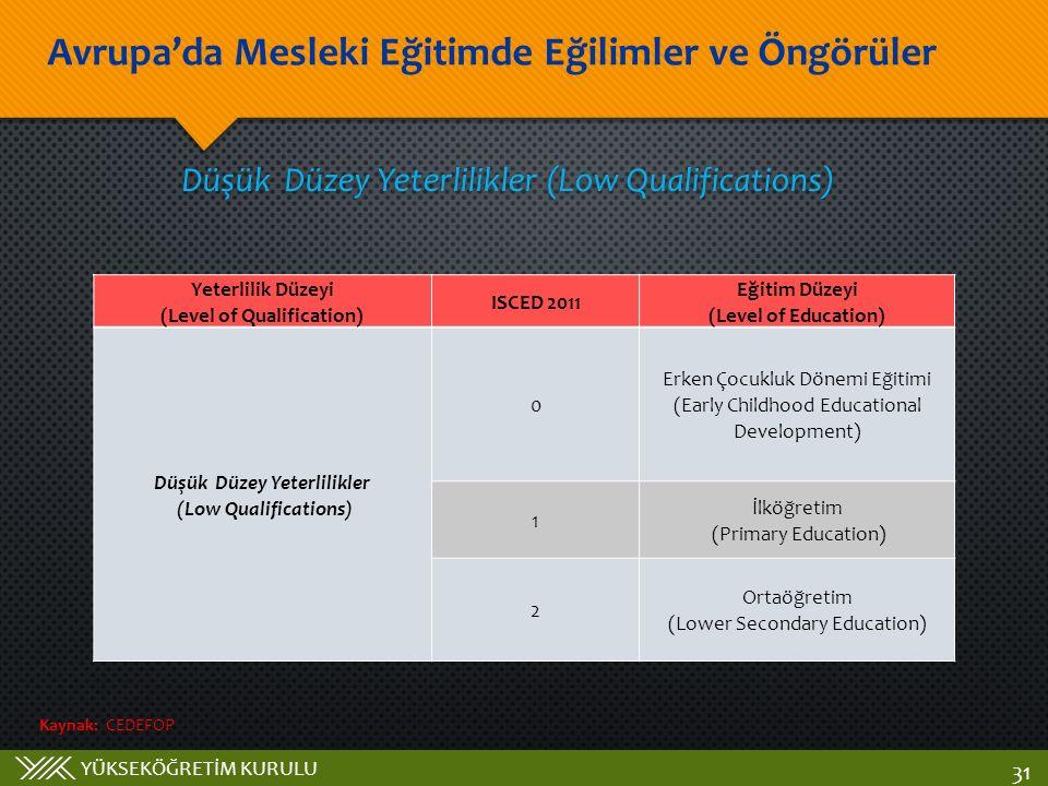 YÜKSEKÖĞRETİM KURULU Avrupa'da Mesleki Eğitimde Eğilimler ve Öngörüler 31 Düşük Düzey Yeterlilikler (Low Qualifications) Yeterlilik Düzeyi (Level of Qualification) ISCED 2011 Eğitim Düzeyi (Level of Education) Düşük Düzey Yeterlilikler (Low Qualifications) 0 Erken Çocukluk Dönemi Eğitimi (Early Childhood Educational Development) 1 İlköğretim (Primary Education) 2 Ortaöğretim (Lower Secondary Education) Kaynak: CEDEFOP