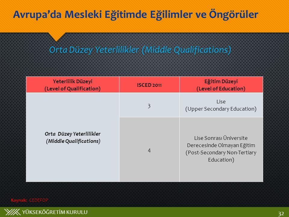 YÜKSEKÖĞRETİM KURULU Avrupa'da Mesleki Eğitimde Eğilimler ve Öngörüler 32 Orta Düzey Yeterlilikler (Middle Qualifications) Yeterlilik Düzeyi (Level of Qualification) ISCED 2011 Eğitim Düzeyi (Level of Education) Orta Düzey Yeterlilikler (Middle Qualifications) 3 Lise (Upper Secondary Education) 4 Lise Sonrası Üniversite Derecesinde Olmayan Eğitim (Post-Secondary Non-Tertiary Education) Kaynak: CEDEFOP
