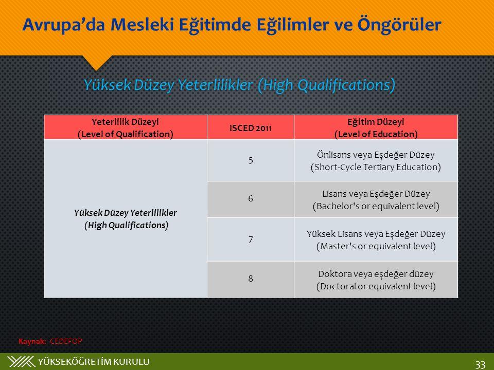 YÜKSEKÖĞRETİM KURULU Avrupa'da Mesleki Eğitimde Eğilimler ve Öngörüler 33 Yüksek Düzey Yeterlilikler (High Qualifications) Yeterlilik Düzeyi (Level of Qualification) ISCED 2011 Eğitim Düzeyi (Level of Education) Yüksek Düzey Yeterlilikler (High Qualifications) 5 Önlisans veya Eşdeğer Düzey (Short-Cycle Tertiary Education) 6 Lisans veya Eşdeğer Düzey (Bachelor s or equivalent level) 7 Yüksek Lisans veya Eşdeğer Düzey (Master s or equivalent level) 8 Doktora veya eşdeğer düzey (Doctoral or equivalent level) Kaynak: CEDEFOP