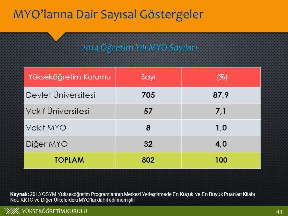 YÜKSEKÖĞRETİM KURULU 2014 Öğretim Yılı MYO Sayıları Kaynak: 2013 ÖSYM Yükseköğretim Programlarının Merkezi Yerleştirmede En Küçük ve En Büyük Puanları Kitabı Not: KKTC ve Diğer Ülkelerdeki MYO'lar dahil edilmemiştir MYO'larına Dair Sayısal Göstergeler 41 Yükseköğretim KurumuSayı (%) Devlet Üniversitesi 70587,9 Vakıf Üniversitesi 577,1 Vakıf MYO 81,0 Diğer MYO 324,0 TOPLAM802100