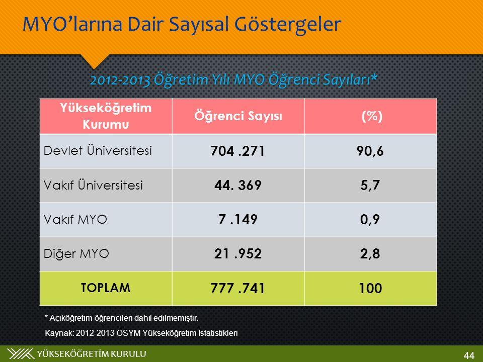YÜKSEKÖĞRETİM KURULU 2012-2013 Öğretim Yılı MYO Öğrenci Sayıları* * Açıköğretim öğrencileri dahil edilmemiştir.