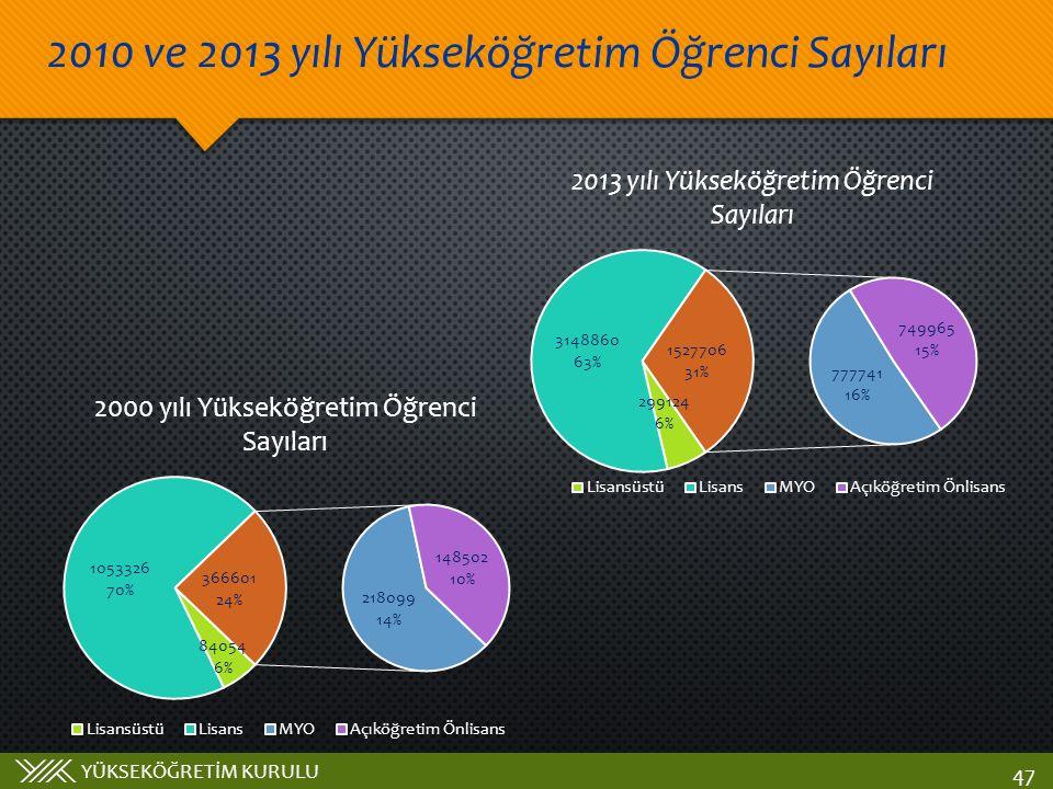 YÜKSEKÖĞRETİM KURULU 2010 ve 2013 yılı Yükseköğretim Öğrenci Sayıları 47