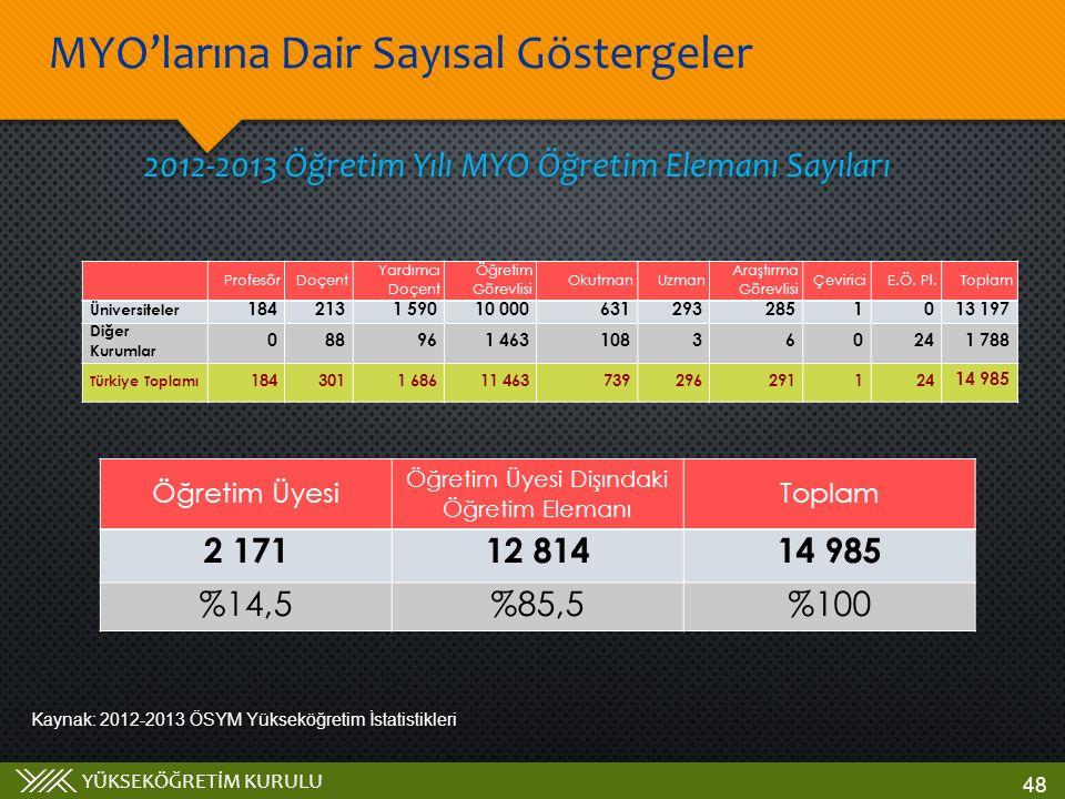 YÜKSEKÖĞRETİM KURULU 2012-2013 Öğretim Yılı MYO Öğretim Elemanı Sayıları Kaynak: 2012-2013 ÖSYM Yükseköğretim İstatistikleri MYO'larına Dair Sayısal G