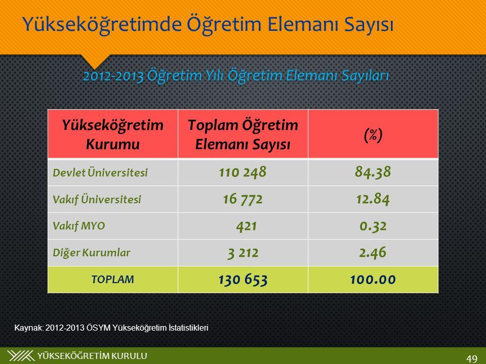 YÜKSEKÖĞRETİM KURULU Yükseköğretimde Öğretim Elemanı Sayısı 49 Yükseköğretim Kurumu Toplam Öğretim Elemanı Sayısı (%) Devlet Üniversitesi 110 24884.38