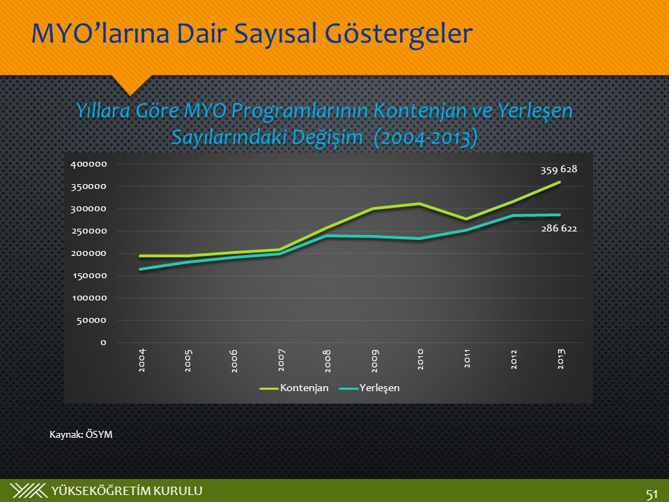 YÜKSEKÖĞRETİM KURULU MYO'larına Dair Sayısal Göstergeler 51 Yıllara Göre MYO Programlarının Kontenjan ve Yerleşen Sayılarındaki Değişim (2004-2013) Kaynak: ÖSYM