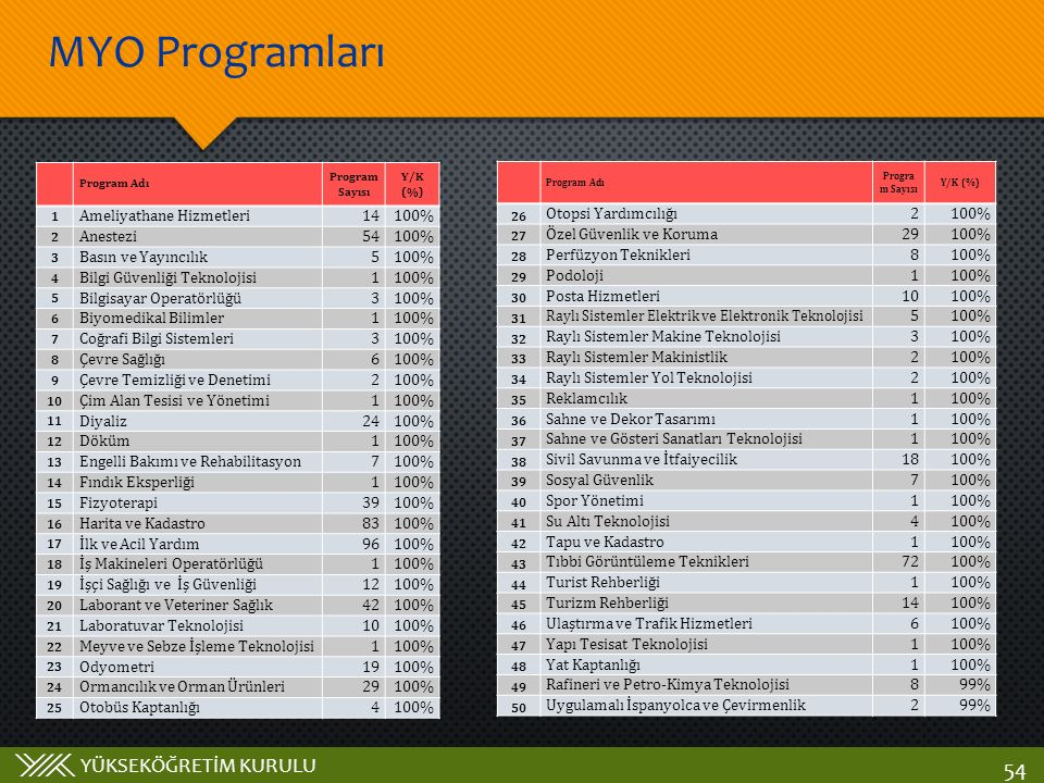 YÜKSEKÖĞRETİM KURULU MYO Programları 54 Program Adı Program Sayısı Y/K (%) 1 Ameliyathane Hizmetleri14100% 2 Anestezi54100% 3 Basın ve Yayıncılık5100%