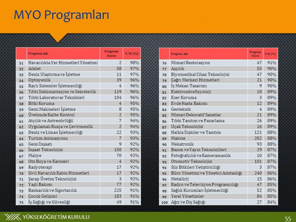 YÜKSEKÖĞRETİM KURULU MYO Programları 55 Program Adı Program Sayısı Y/K (%) 51 Havacılıkta Yer Hizmetleri Yönetimi298% 52 Adalet5897% 53 Deniz Ulaştırm