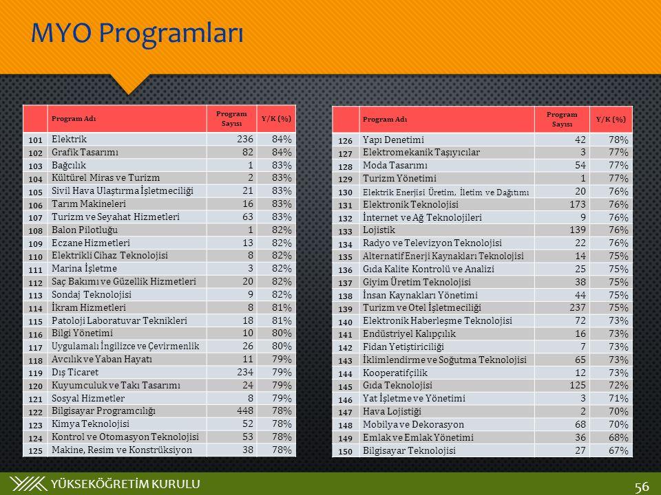 YÜKSEKÖĞRETİM KURULU MYO Programları 56 Program Adı Program Sayısı Y/K (%) 101 Elektrik23684% 102 Grafik Tasarımı8284% 103 Bağcılık183% 104 Kültürel M