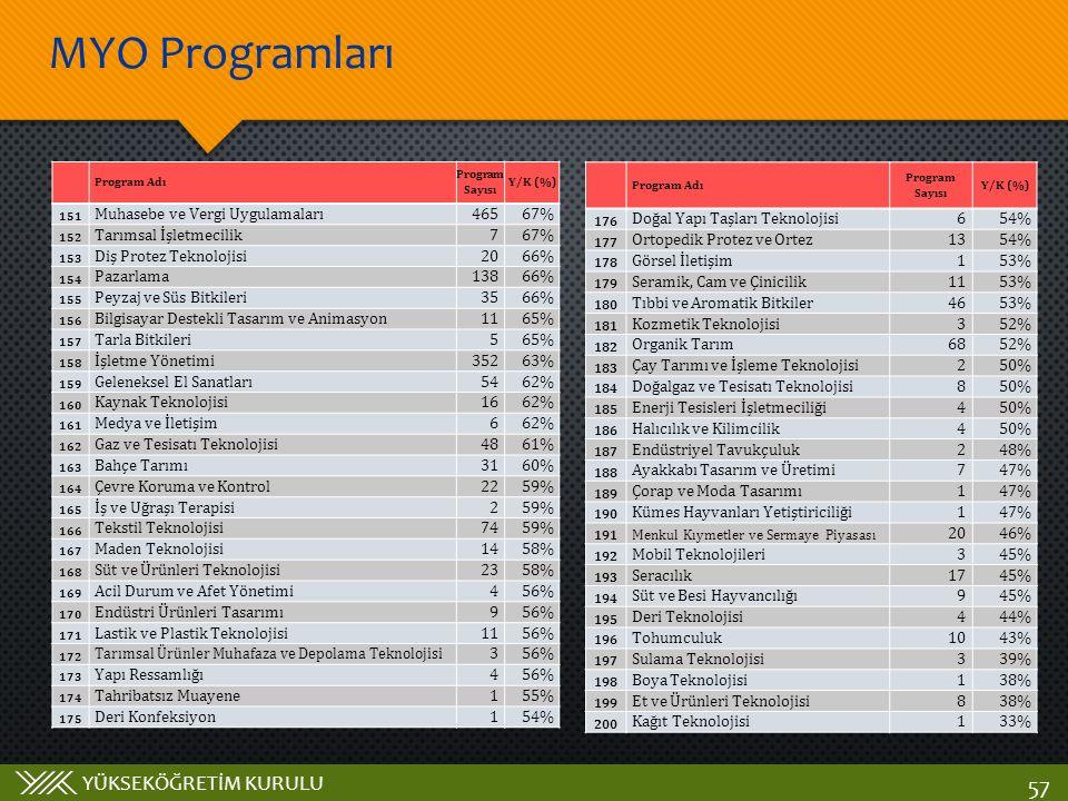 YÜKSEKÖĞRETİM KURULU MYO Programları 57 Program Adı Program Sayısı Y/K (%) 151 Muhasebe ve Vergi Uygulamaları46567% 152 Tarımsal İşletmecilik767% 153 Diş Protez Teknolojisi2066% 154 Pazarlama13866% 155 Peyzaj ve Süs Bitkileri3566% 156 Bilgisayar Destekli Tasarım ve Animasyon1165% 157 Tarla Bitkileri565% 158 İşletme Yönetimi35263% 159 Geleneksel El Sanatları5462% 160 Kaynak Teknolojisi1662% 161 Medya ve İletişim662% 162 Gaz ve Tesisatı Teknolojisi4861% 163 Bahçe Tarımı3160% 164 Çevre Koruma ve Kontrol2259% 165 İş ve Uğraşı Terapisi259% 166 Tekstil Teknolojisi7459% 167 Maden Teknolojisi1458% 168 Süt ve Ürünleri Teknolojisi2358% 169 Acil Durum ve Afet Yönetimi456% 170 Endüstri Ürünleri Tasarımı956% 171 Lastik ve Plastik Teknolojisi1156% 172 Tarımsal Ürünler Muhafaza ve Depolama Teknolojisi 356% 173 Yapı Ressamlığı456% 174 Tahribatsız Muayene155% 175 Deri Konfeksiyon154% Program Adı Program Sayısı Y/K (%) 176 Doğal Yapı Taşları Teknolojisi654% 177 Ortopedik Protez ve Ortez1354% 178 Görsel İletişim153% 179 Seramik, Cam ve Çinicilik1153% 180 Tıbbi ve Aromatik Bitkiler4653% 181 Kozmetik Teknolojisi352% 182 Organik Tarım6852% 183 Çay Tarımı ve İşleme Teknolojisi250% 184 Doğalgaz ve Tesisatı Teknolojisi850% 185 Enerji Tesisleri İşletmeciliği450% 186 Halıcılık ve Kilimcilik450% 187 Endüstriyel Tavukçuluk248% 188 Ayakkabı Tasarım ve Üretimi747% 189 Çorap ve Moda Tasarımı147% 190 Kümes Hayvanları Yetiştiriciliği147% 191 Menkul Kıymetler ve Sermaye Piyasası 2046% 192 Mobil Teknolojileri345% 193 Seracılık1745% 194 Süt ve Besi Hayvancılığı945% 195 Deri Teknolojisi444% 196 Tohumculuk1043% 197 Sulama Teknolojisi339% 198 Boya Teknolojisi138% 199 Et ve Ürünleri Teknolojisi838% 200 Kağıt Teknolojisi133%