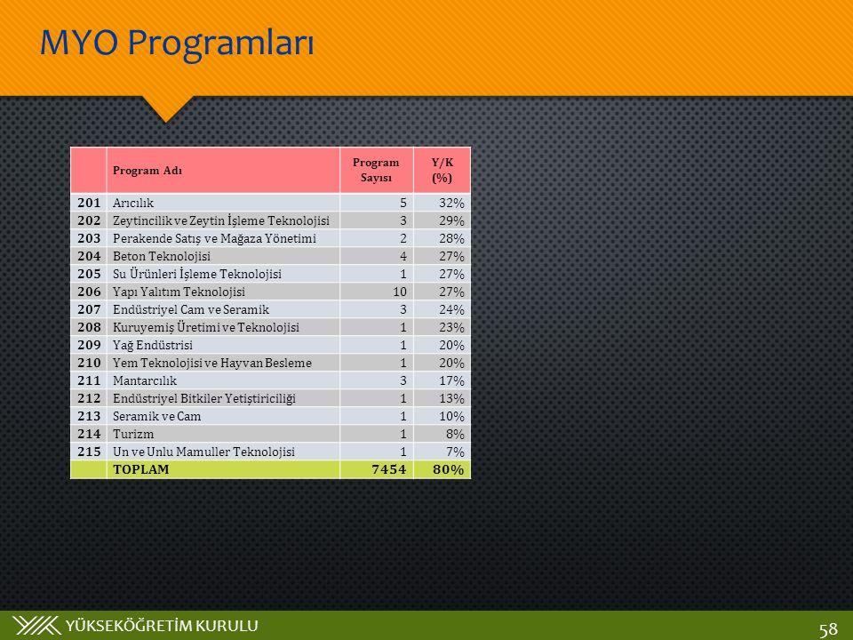 YÜKSEKÖĞRETİM KURULU MYO Programları 58 Program Adı Program Sayısı Y/K (%) 201Arıcılık532% 202Zeytincilik ve Zeytin İşleme Teknolojisi329% 203Perakend