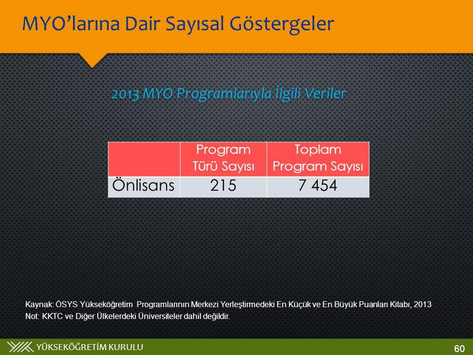 YÜKSEKÖĞRETİM KURULU 2013 MYO Programlarıyla İlgili Veriler Kaynak: ÖSYS Yükseköğretim Programlarının Merkezi Yerleştirmedeki En Küçük ve En Büyük Pua