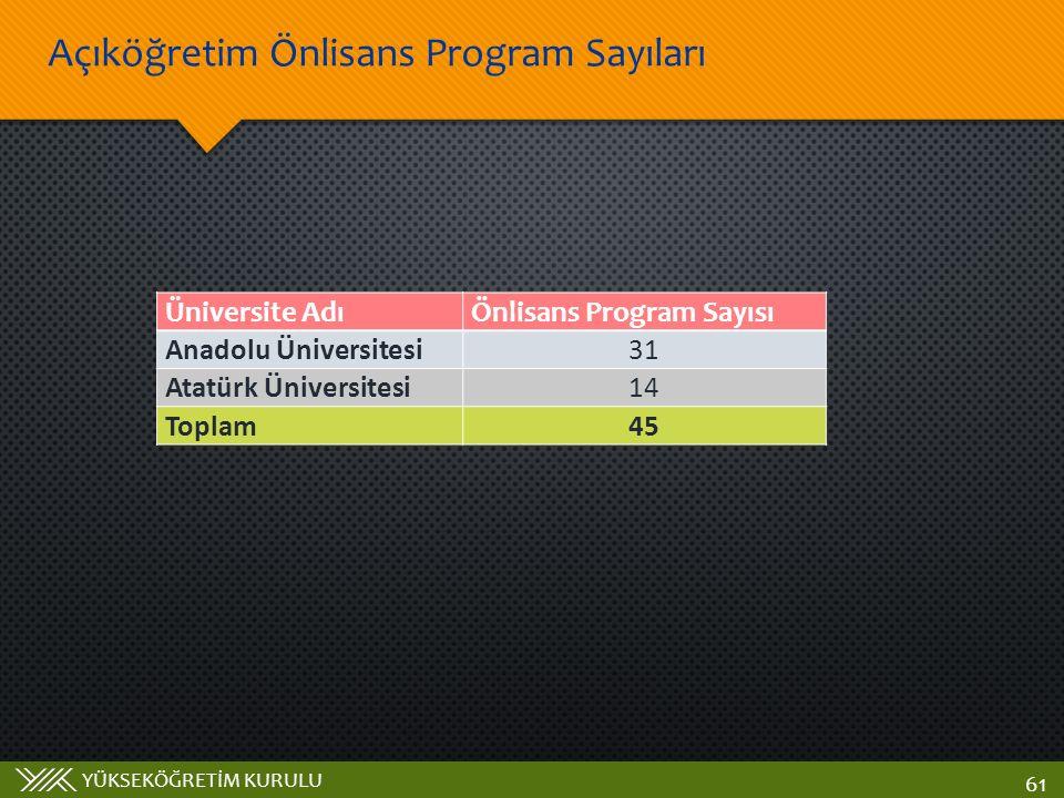 YÜKSEKÖĞRETİM KURULU Açıköğretim Önlisans Program Sayıları 61 Üniversite AdıÖnlisans Program Sayısı Anadolu Üniversitesi31 Atatürk Üniversitesi14 Toplam45
