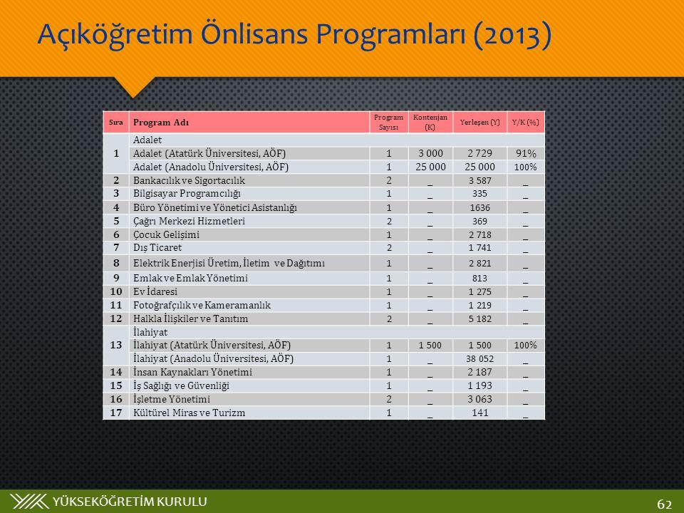 YÜKSEKÖĞRETİM KURULU Açıköğretim Önlisans Programları (2013) 62 Sıra Program Adı Program Sayısı Kontenjan (K) Yerleşen (Y)Y/K (%) 1 Adalet Adalet (Ata