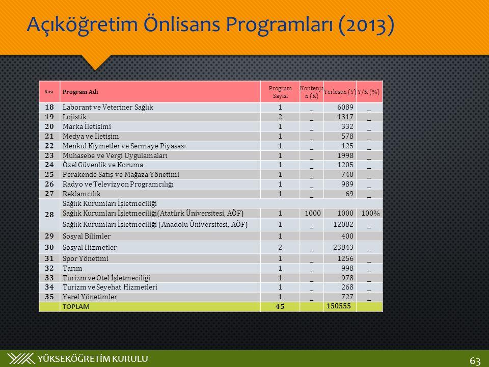 YÜKSEKÖĞRETİM KURULU Açıköğretim Önlisans Programları (2013) 63 Sıra Program Adı Program Sayısı Kontenja n (K) Yerleşen (Y)Y/K (%) 18Laborant ve Veter