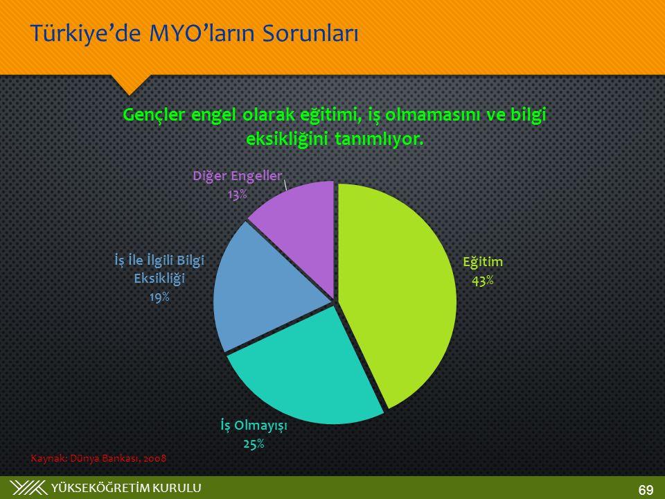 YÜKSEKÖĞRETİM KURULU Türkiye'de MYO'ların Sorunları 69 Kaynak: Dünya Bankası, 2008