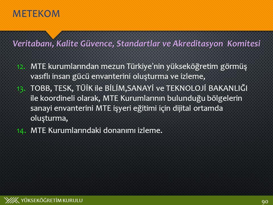 YÜKSEKÖĞRETİM KURULU METEKOM 90 Veritabanı, Kalite Güvence, Standartlar ve Akreditasyon Komitesi 12.MTE kurumlarından mezun Türkiye'nin yükseköğretim görmüş vasıflı insan gücü envanterini oluşturma ve izleme, 13.TOBB, TESK, TÜİK ile BİLİM,SANAYİ ve TEKNOLOJİ BAKANLIĞI ile koordineli olarak, MTE Kurumlarının bulunduğu bölgelerin sanayi envanterini MTE işyeri eğitimi için dijital ortamda oluşturma, 14.MTE Kurumlarındaki donanımı izleme.
