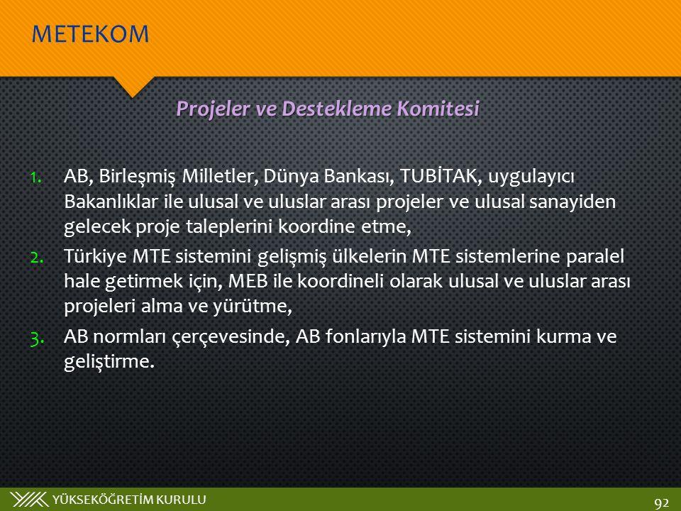 YÜKSEKÖĞRETİM KURULU METEKOM 92 Projeler ve Destekleme Komitesi 1.AB, Birleşmiş Milletler, Dünya Bankası, TUBİTAK, uygulayıcı Bakanlıklar ile ulusal ve uluslar arası projeler ve ulusal sanayiden gelecek proje taleplerini koordine etme, 2.Türkiye MTE sistemini gelişmiş ülkelerin MTE sistemlerine paralel hale getirmek için, MEB ile koordineli olarak ulusal ve uluslar arası projeleri alma ve yürütme, 3.AB normları çerçevesinde, AB fonlarıyla MTE sistemini kurma ve geliştirme.