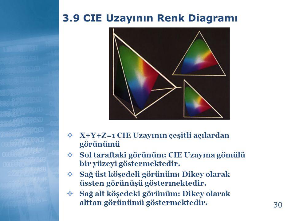 30 3.9 CIE Uzayının Renk Diagramı  X+Y+Z=1 CIE Uzayının çeşitli açılardan görünümü  Sol taraftaki görünüm: CIE Uzayına gömülü bir yüzeyi göstermekte
