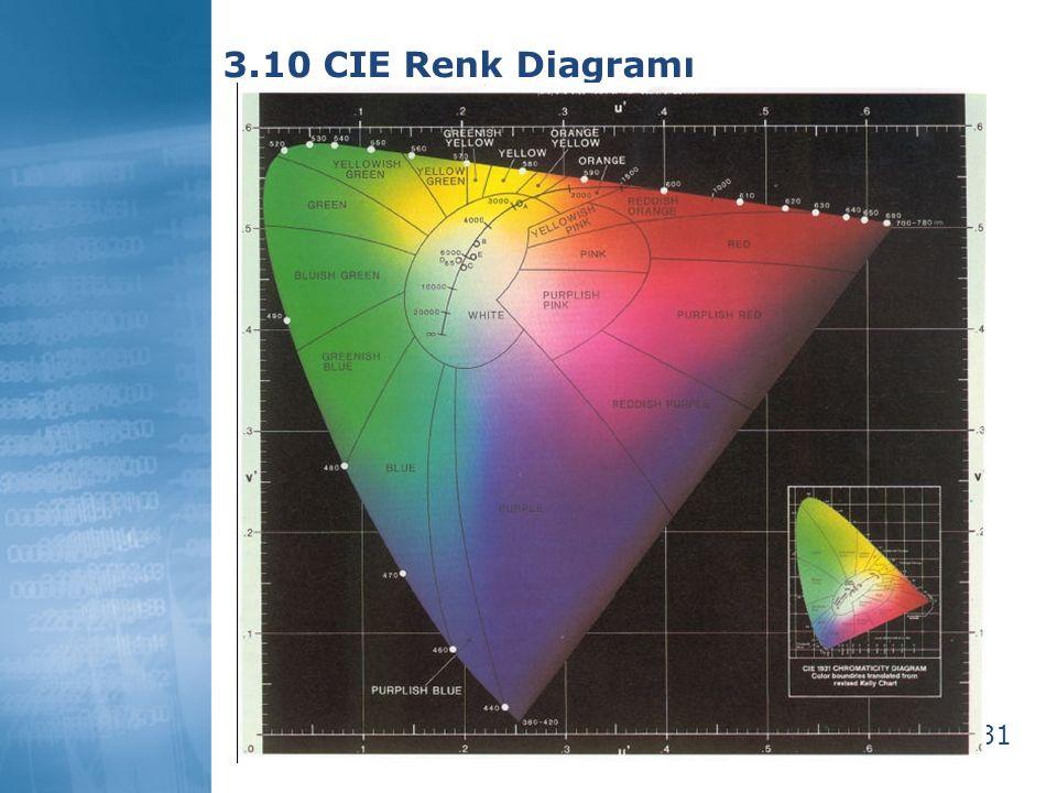 32 3.11 CIE Renk Diagramının Kullanımı  Baskın dalgaboyunu ve saflığı; 3 CIE parametresini eşleştirerek ölçmek mümkündür:  Kolorimetre ile tristimulus un X, Y ve Z değerlerini ölçmek mümkündür  Spectroradiometers ile tüm izgesel enerji dağılımlarını ve tristimulus değerlerini ölçmek mümkündür.