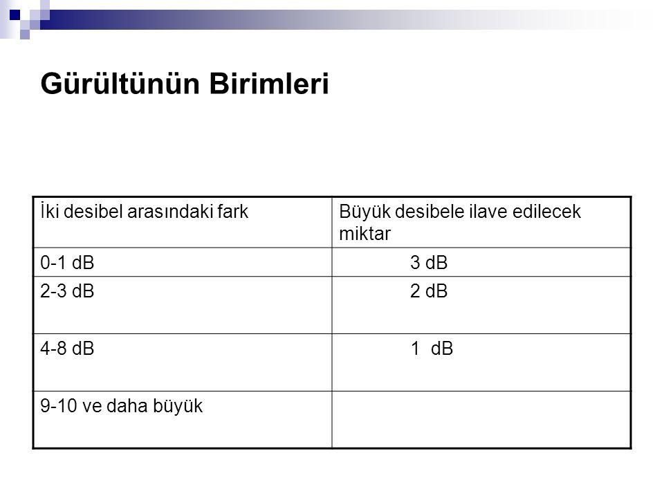 Gürültünün Birimleri İki desibel arasındaki farkBüyük desibele ilave edilecek miktar 0-1 dB 3 dB 2-3 dB 2 dB 4-8 dB 1 dB 9-10 ve daha büyük