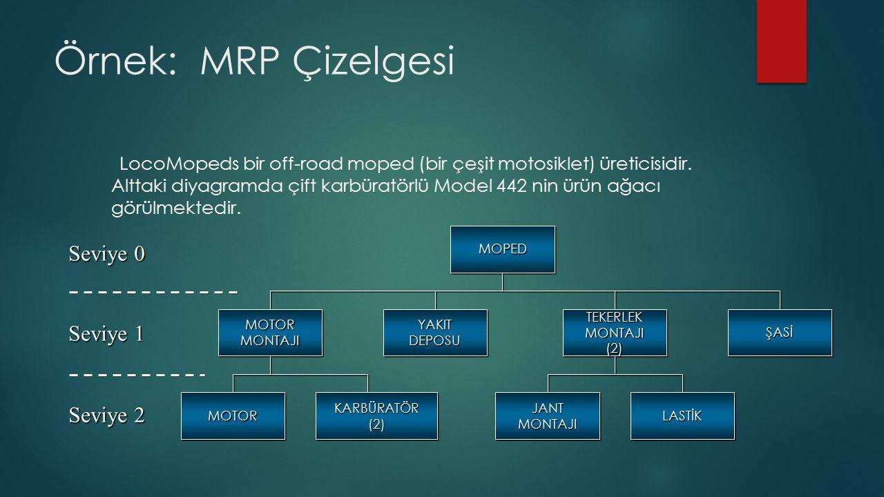 Örnek: MRP Çizelgesi LocoMopeds bir off-road moped (bir çeşit motosiklet) üreticisidir.