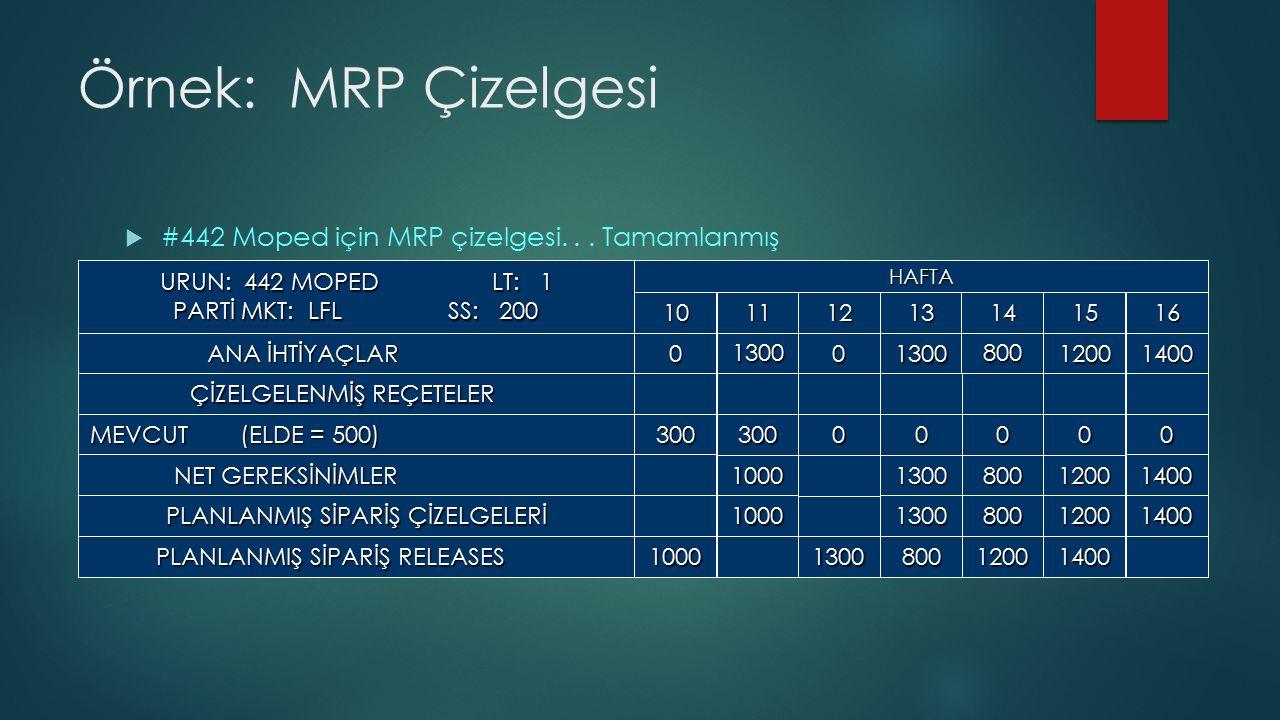 Örnek: MRP Çizelgesi  #442 Moped için MRP çizelgesi...
