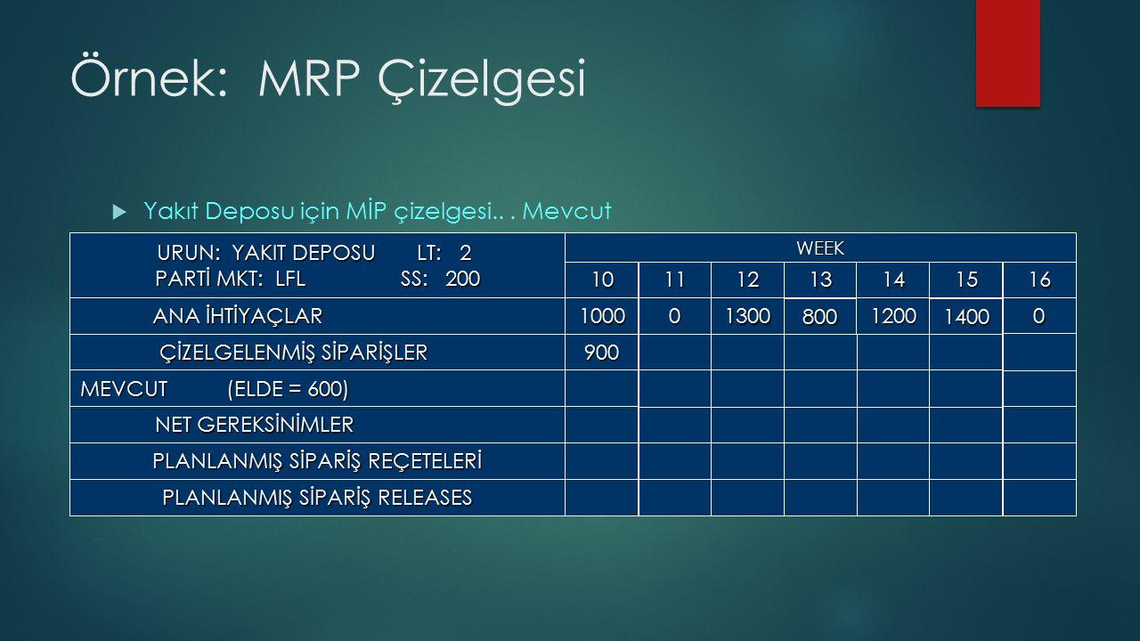 Örnek: MRP Çizelgesi  Yakıt Deposu için MİP çizelgesi...