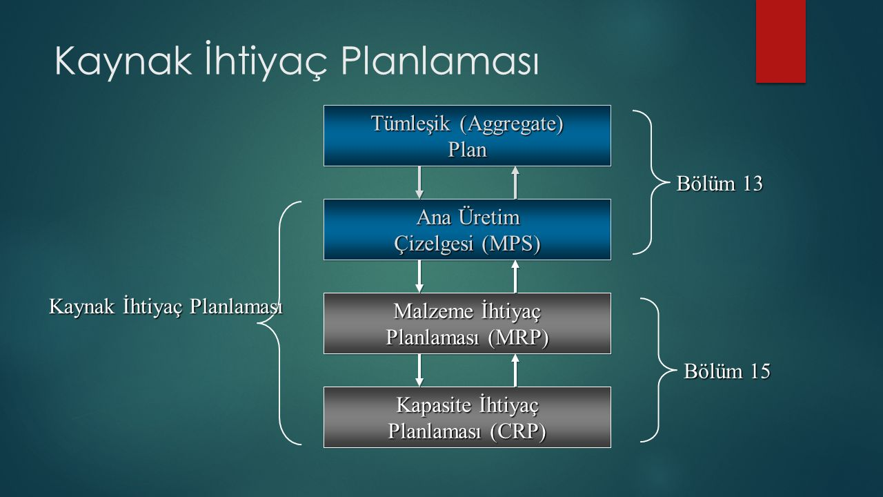 Kaynak İhtiyaç Planlaması Ana Üretim Çizelgesi (MPS) Ana Üretim Çizelgesi (MPS) Malzeme İhtiyaç Planlaması (MRP) Malzeme İhtiyaç Planlaması (MRP) Kapasite İhtiyaç Planlaması (CRP) Kapasite İhtiyaç Planlaması (CRP) Tümleşik (Aggregate) Plan Tümleşik (Aggregate) Plan Kaynak İhtiyaç Planlaması Bölüm 13 Bölüm 15