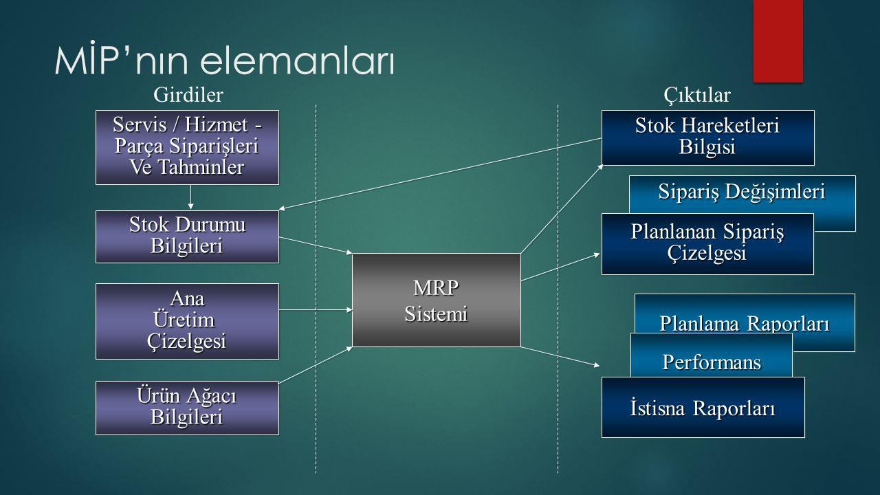MİP Bilgisayar Programı  Gerekli olan mamul (bitmiş ürün) sayısı ile başlar  Ek servis parçaları MPS (AÜÇ) de bulunmaz.