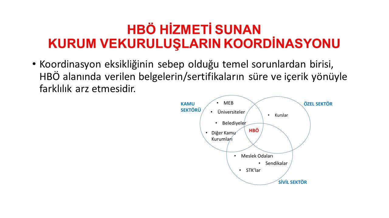HBÖ HİZMETİ SUNAN KURUM VEKURULUŞLARIN KOORDİNASYONU Koordinasyon eksikliğinin sebep olduğu temel sorunlardan birisi, HBÖ alanında verilen belgelerin/sertifikaların süre ve içerik yönüyle farklılık arz etmesidir.