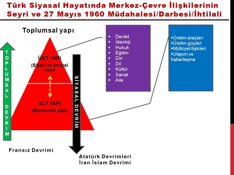 Türk Siyasal Hayatında Merkez-Çevre İlişkilerinin Seyri ve 27 Mayıs 1960 Müdahalesi/Darbesi/İhtilali Osmanlı Klasik DönemiModernleşme Dönemi/Tanzimat Göçebelik-Yerleşiklik zıtlığı Bürokrasinin zihniyetinde meydana gelen değişim (Pozitivizm-İslam çatışması/Bürokratik zihniyet değerlerinin merkezin değerleri haline gelmesi) Çevre-Cemaat dışılık zıtlığı Bürokrasinin güçlenmesi Seçkinler-Çevre arasındaki siyasal ve ekonomik ayrıcalıklar/farklılıklar Merkez-Çevre arasında kültürel kopukluğun artması (Batı kültürü- İslam kültürü zıtlığı) Merkezin yüksek kültürünün çevreye karşı bir üstünlük aracı olması Ulema sınıfının bürokrasi karşısında zayıflaması SİMGESEL ÇATIŞMA MERKEZİ DEĞERLER DÜZEYİNDE ÇATIŞMA