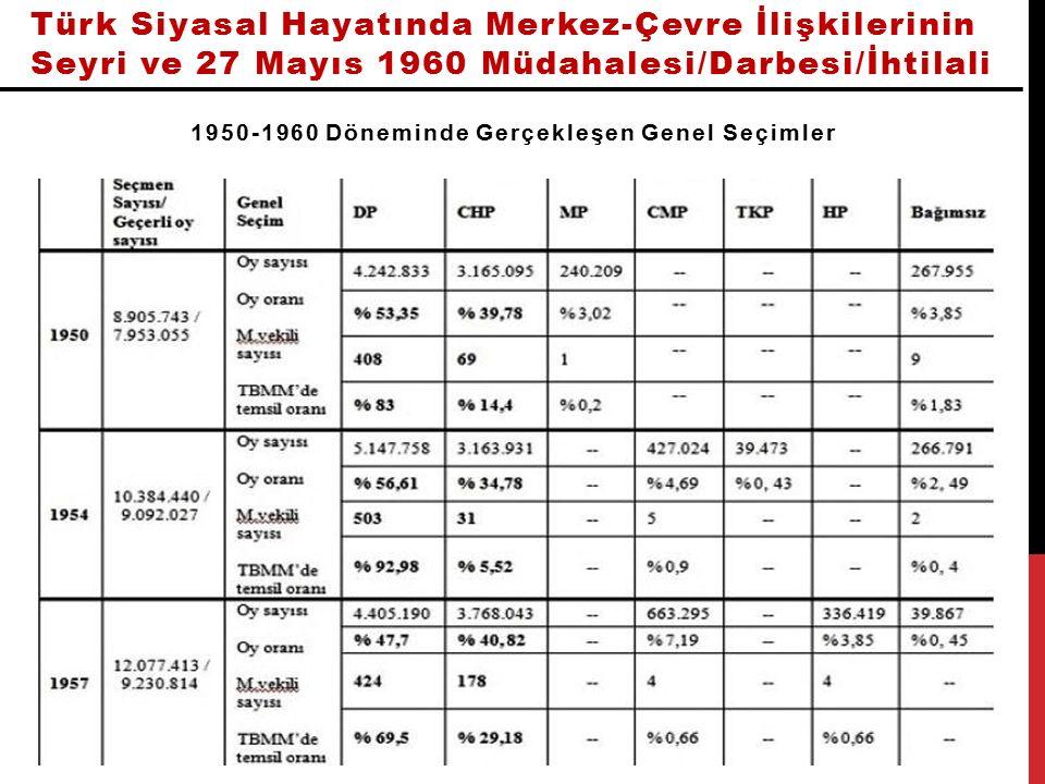 Türk Siyasal Hayatında Merkez-Çevre İlişkilerinin Seyri ve 27 Mayıs 1960 Müdahalesi/Darbesi/İhtilali Arapça Ezan Yasağı'nın Kaldırılması haberi