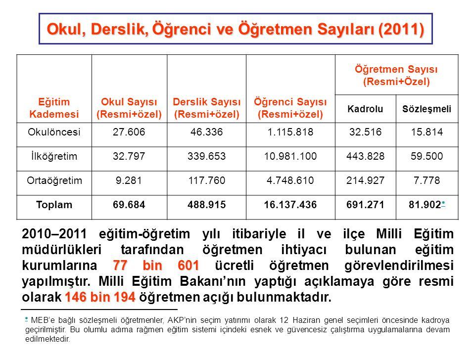  TUİK verilerine göre Türkiye'de 6 yaş üstü okuryazar olmayan 4.672.257 kişinin 3.757.203'ü kadındır.