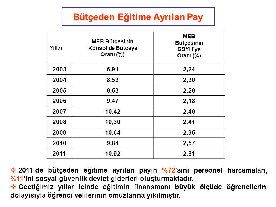 Bütçeden Eğitime Ayrılan Pay Yıllar MEB Bütçesinin Konsolide Bütçeye Oranı (%) MEB Bütçesinin GSYH'ye Oranı (%) 20036,912,24 20048,532,30 20059,532,29 20069,472,18 200710,422,49 200810,302,41 200910,642,95 20109,842,57 201110,922,81  2011'de bütçeden eğitime ayrılan payın %72'sini personel harcamaları, %11'ini sosyal güvenlik devlet giderleri oluşturmaktadır.