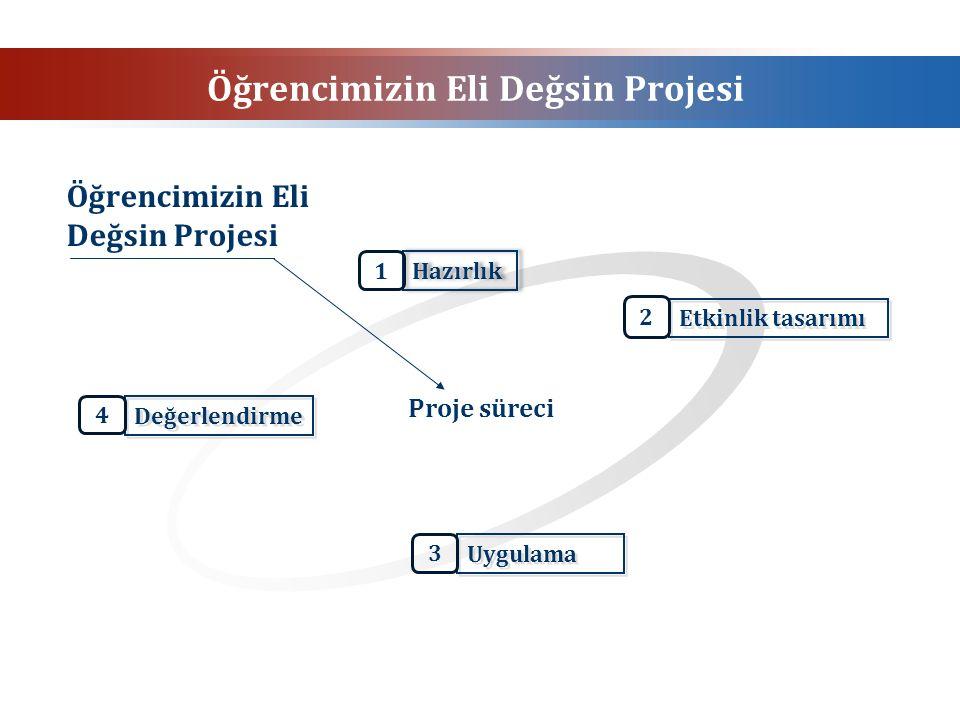 Öğrencimizin Eli Değsin Projesi Değerlendirme Hazırlık Etkinlik tasarımı Uygulama Proje süreci Öğrencimizin Eli Değsin Projesi 1 2 3 4