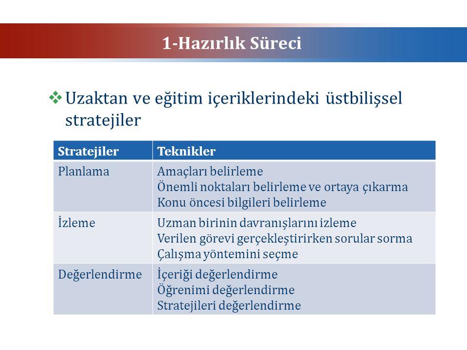 1-Hazırlık Süreci  Uzaktan ve eğitim içeriklerindeki üstbilişsel stratejiler StratejilerTeknikler PlanlamaAmaçları belirleme Önemli noktaları belirle