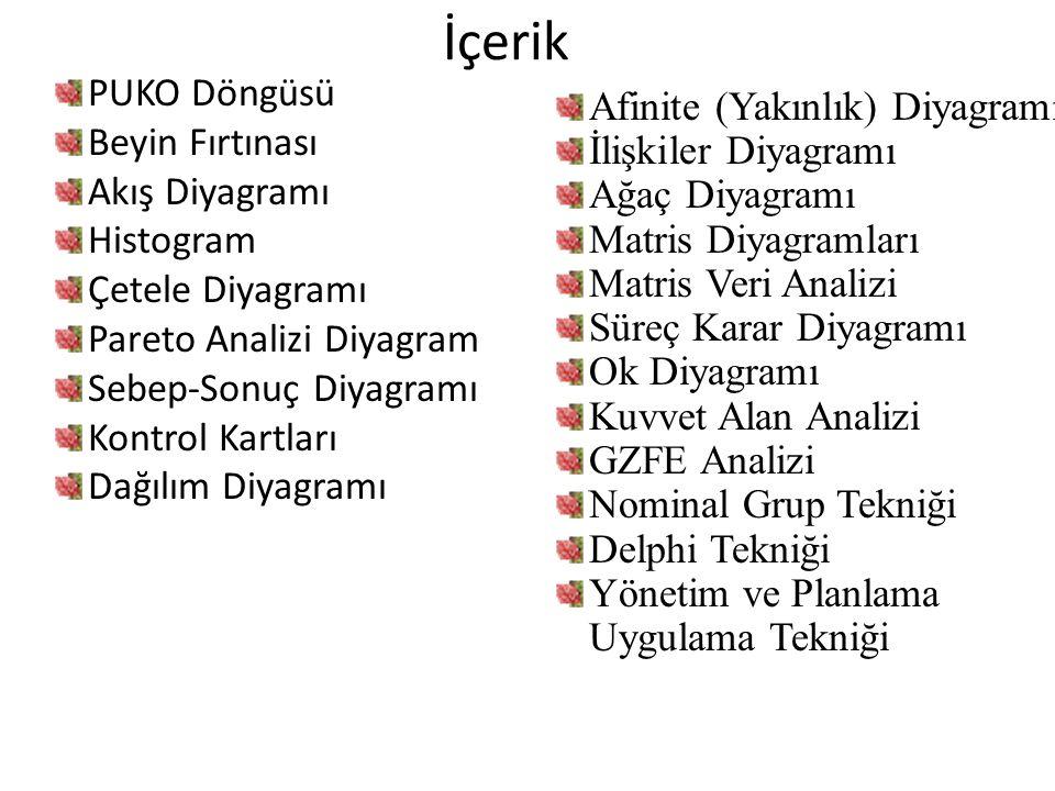 İçerik PUKO Döngüsü Beyin Fırtınası Akış Diyagramı Histogram Çetele Diyagramı Pareto Analizi Diyagram Sebep-Sonuç Diyagramı Kontrol Kartları Dağılım D