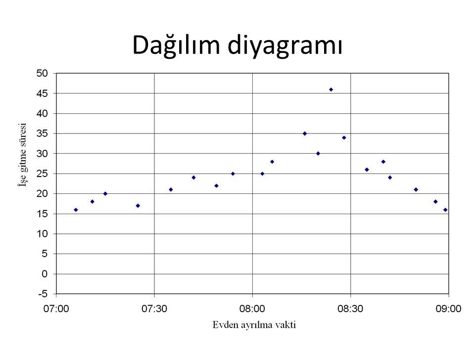 Dağılım diyagramı