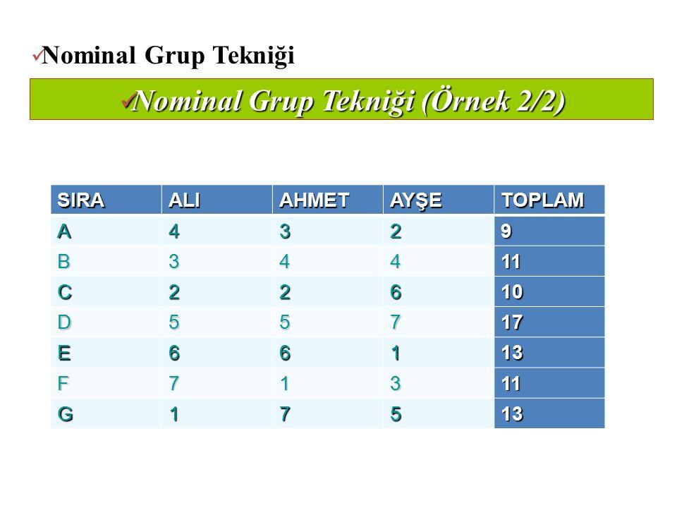 Nominal Grup Tekniği (Örnek 2/2) Nominal Grup Tekniği (Örnek 2/2) SIRAALIAHMETAYŞETOPLAM A4329 B34411 C22610 D55717 E66113 F71311 G17513 Nominal Grup