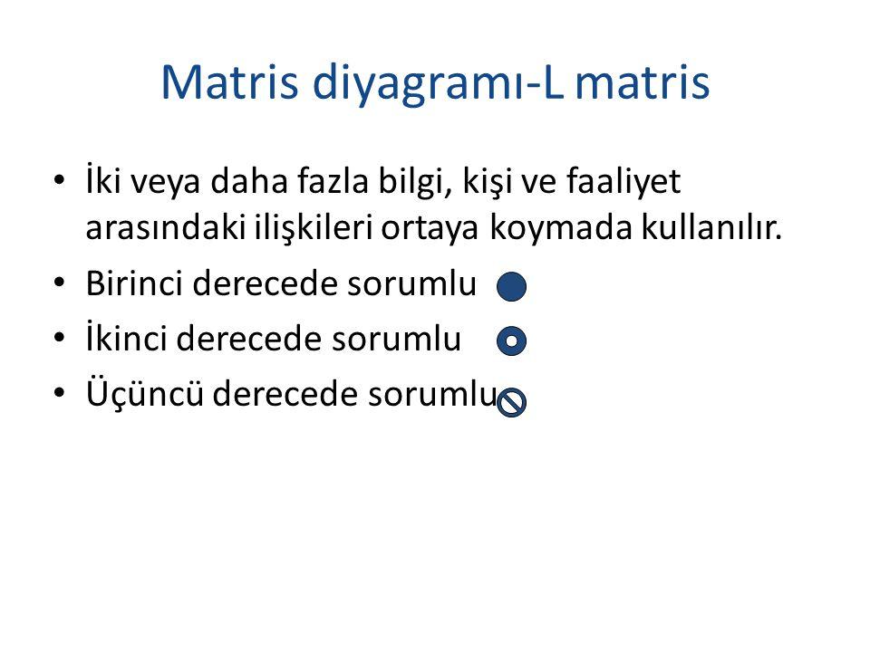 Matris diyagramı-L matris İki veya daha fazla bilgi, kişi ve faaliyet arasındaki ilişkileri ortaya koymada kullanılır. Birinci derecede sorumlu İkinci
