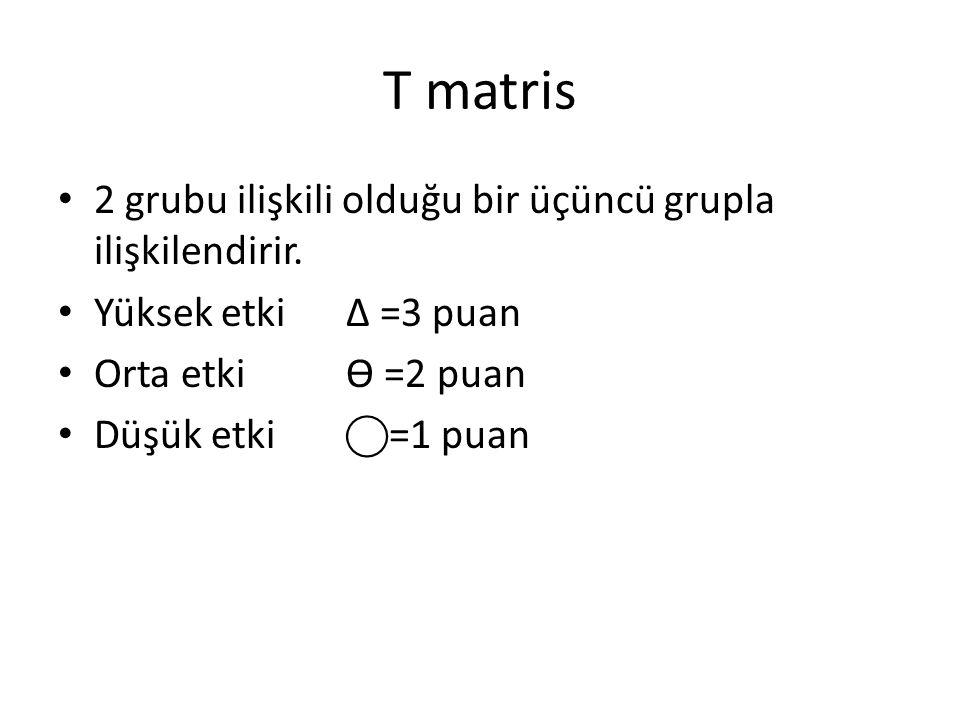 T matris 2 grubu ilişkili olduğu bir üçüncü grupla ilişkilendirir. Yüksek etki Δ =3 puan Orta etkiѲ =2 puan Düşük etki⃝=1 puan